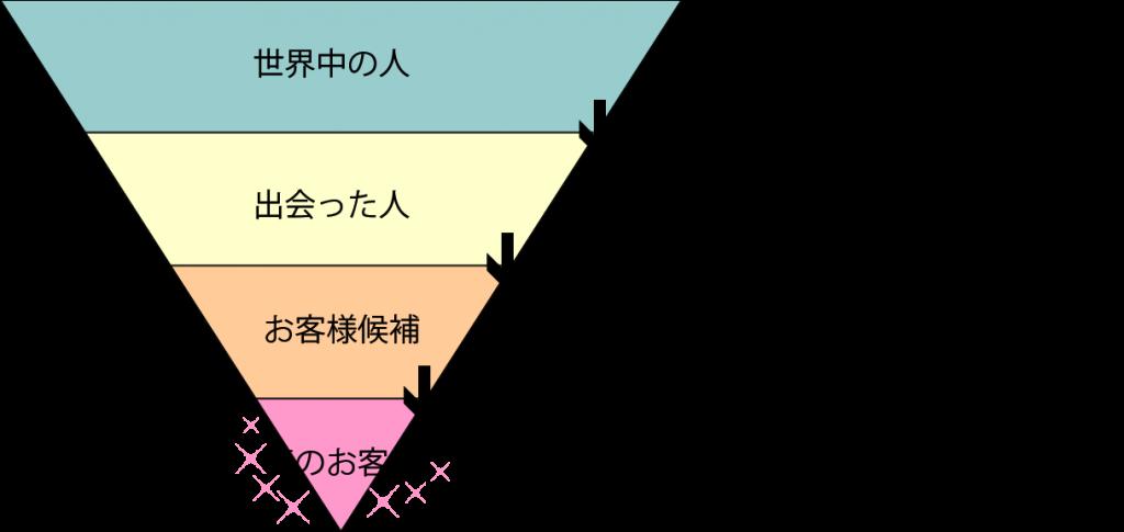 ネットマーケティングの3段階